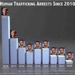 Human Trafficking Trump