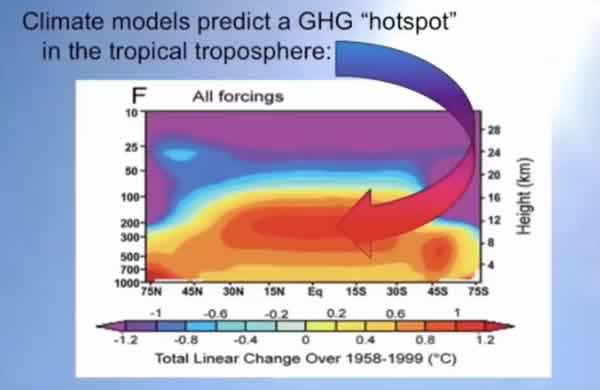 global warming hoax explained by four professors